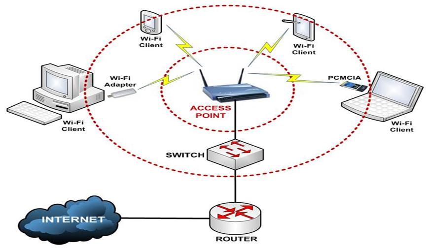 Konfigurasi jaringan wireless lan cooxmoons blog wlan infrastruktur ccuart Choice Image